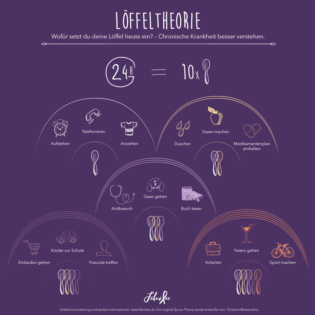 Löffeltheorie / Spoon Theory