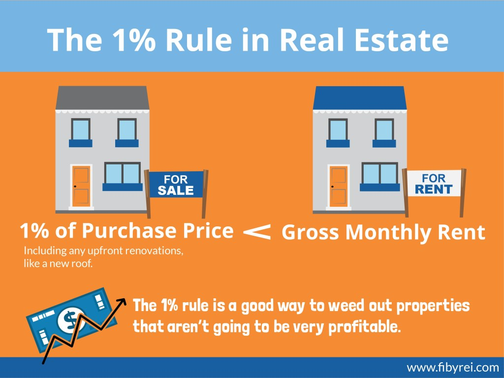 1% Rule Real Estate