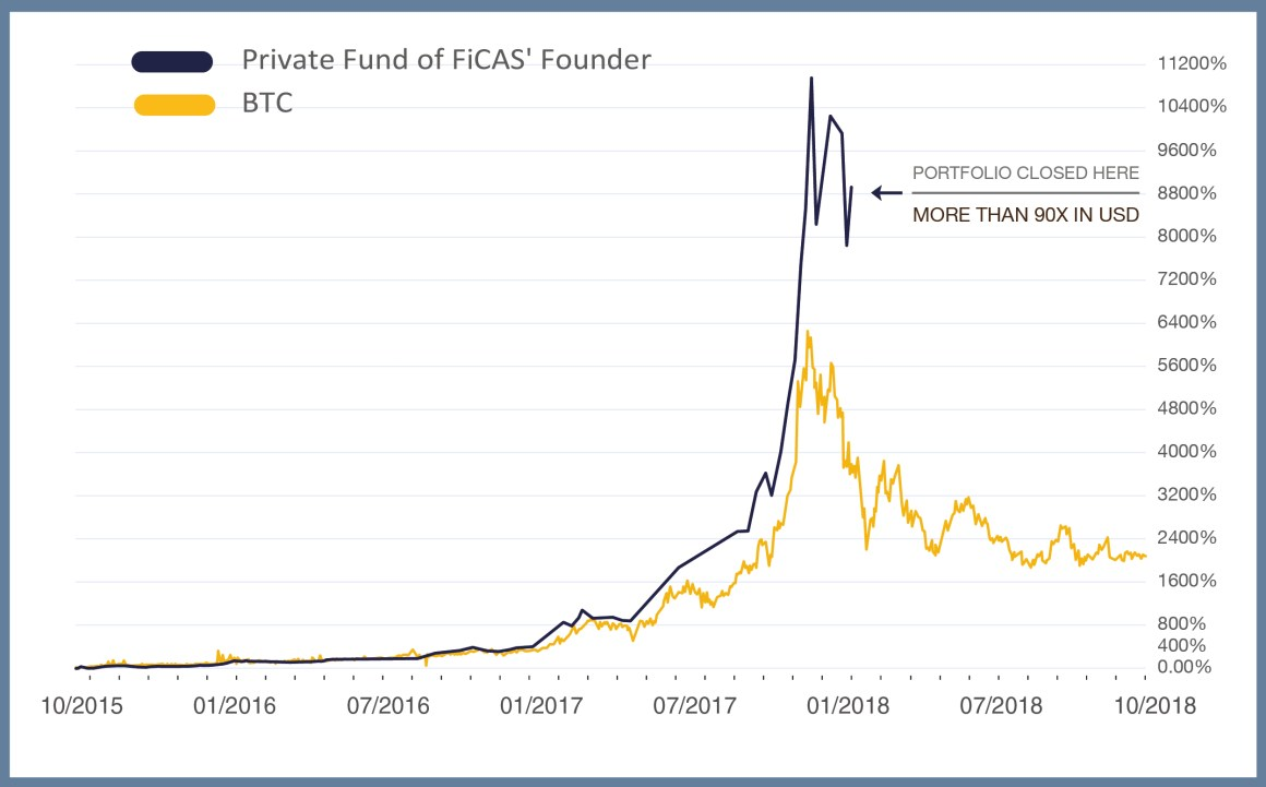 FiCAS Actively Managed Cryptocurrencies Performance (Jan 2020 - Aug 2020)