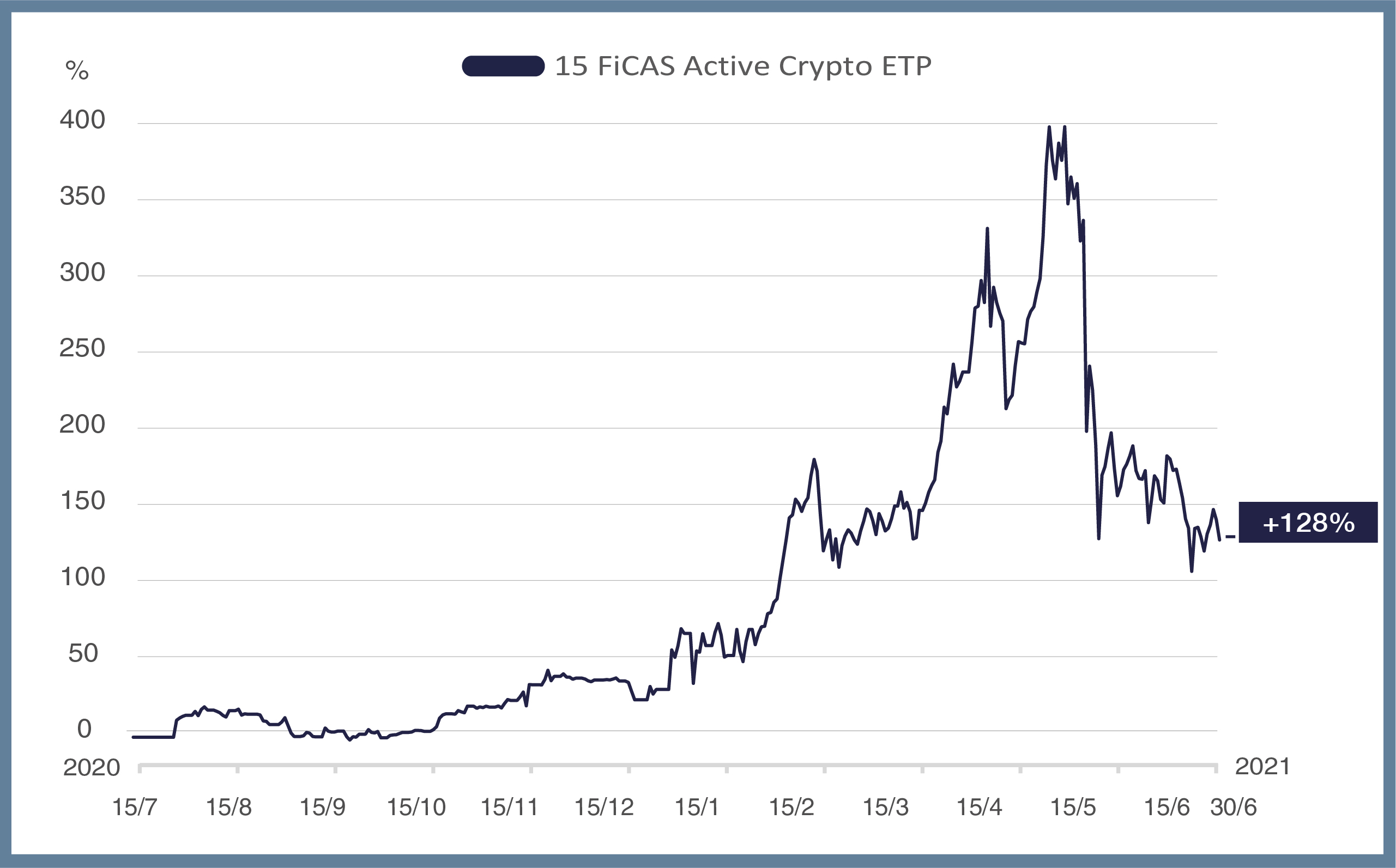 Bitcoin Performance VS Borse