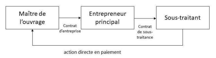 Effet relatif des contrats - action directe en paiement
