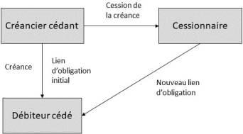Schéma cession de créance