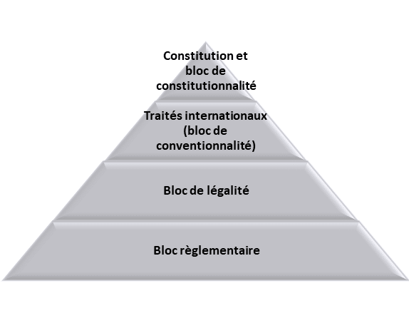 pyramide de kelsen