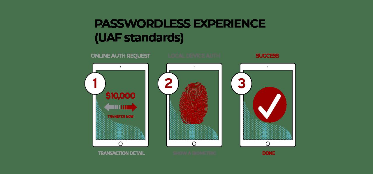 FIDO UAF - Passwordless Experience
