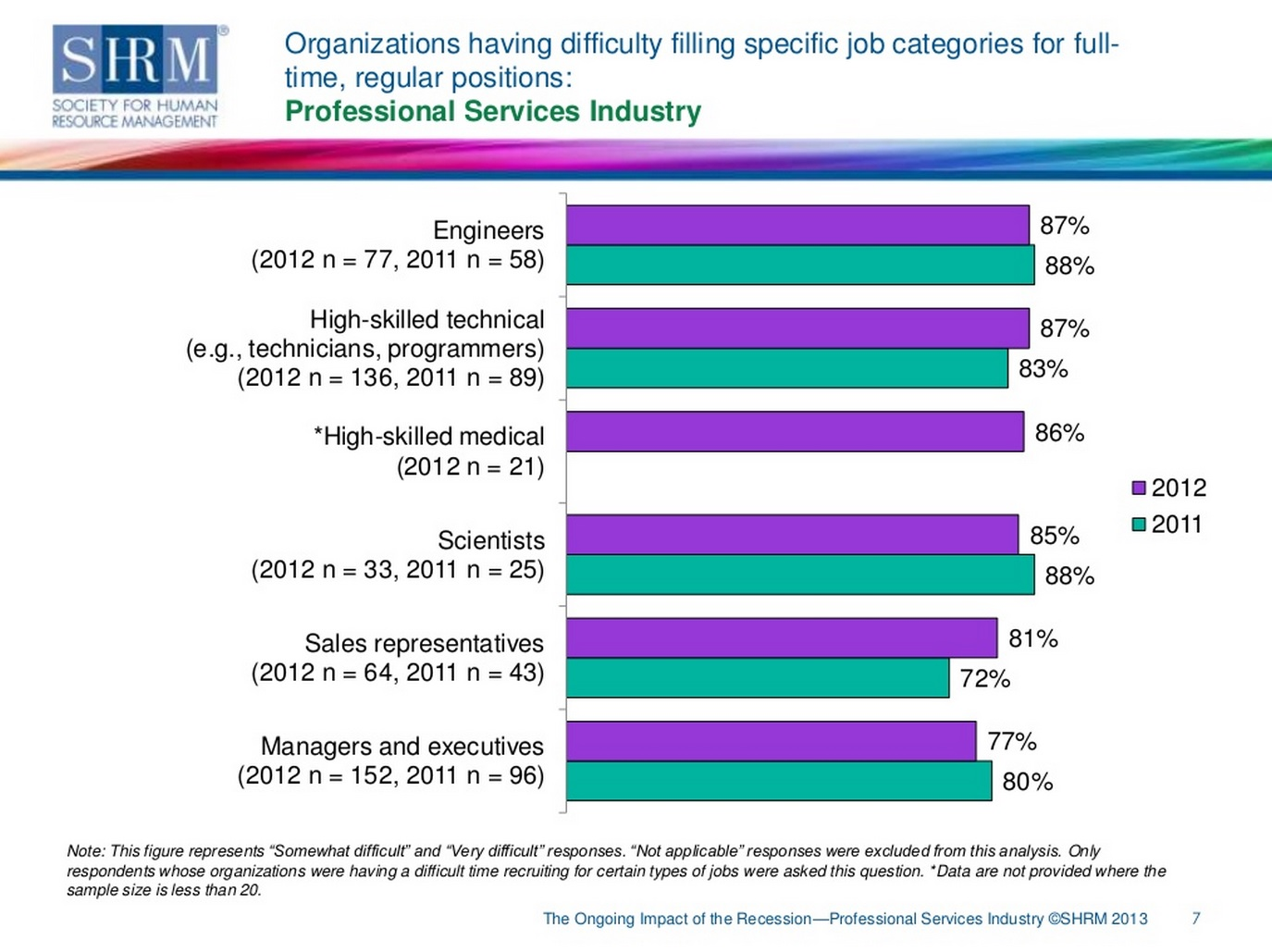 Where Did All the Resources Go?  Job Categories Hard to Fill