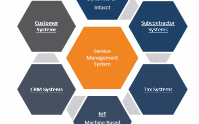 A Holistic Look at Fieldpoint's Field Service Management Software