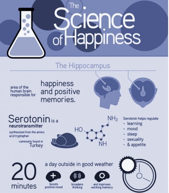 The Science of Happiness
