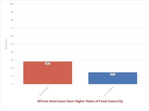 Black Women Come Up Short on Funds and Food in COVID-19 Pandemic