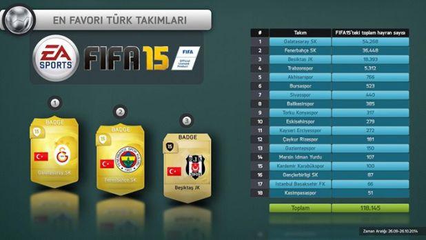 FIFA 15 en favori türk takımı
