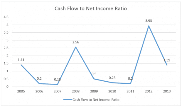 telechoice-cash-flow-net-income