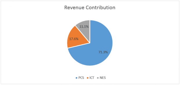 telechoice-revenue-pie