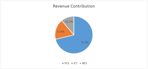 telechoice-revenue-pie