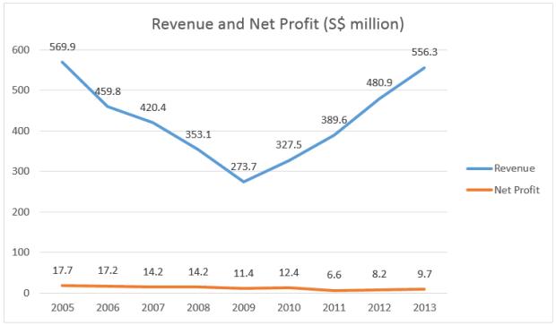 telechoice-revenue-profit