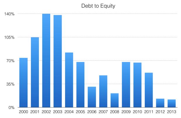 nestle-debtequity