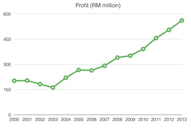 nestle-profit