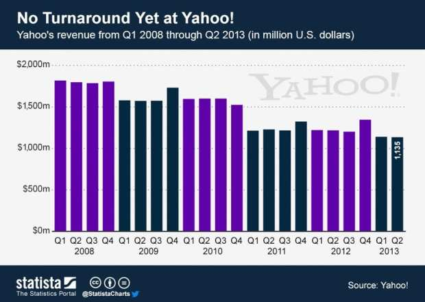 yahoo-revenue