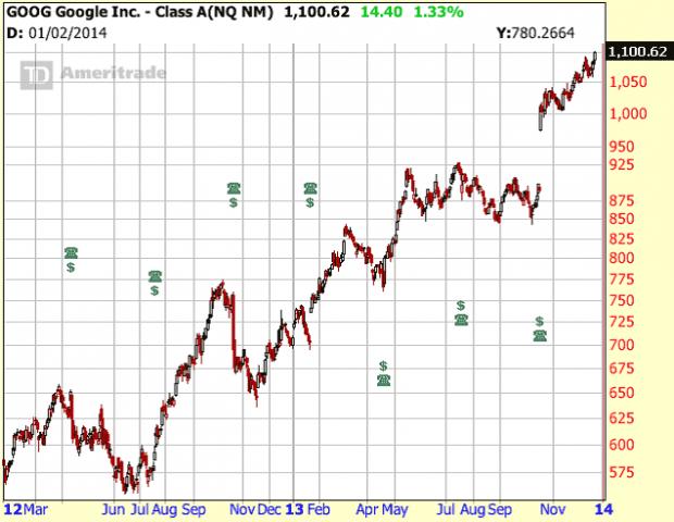 GOOG-chart