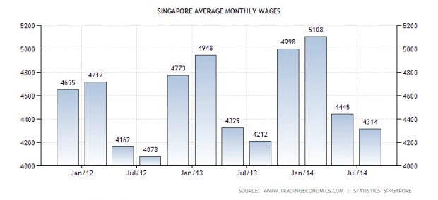 sg-wages
