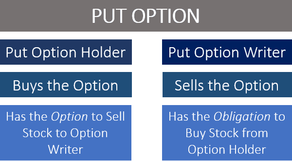 Best stocks to sell put options