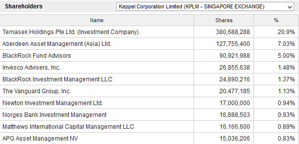 keppel-shareholders