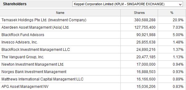 keppel-shareholders
