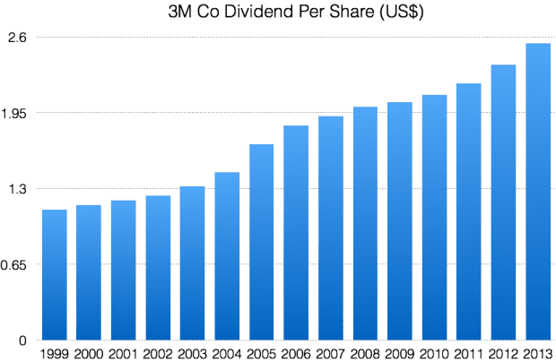 MMM dividends