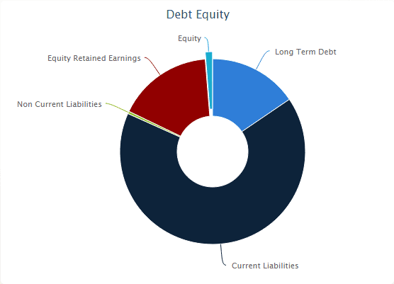Noble Debt Equity