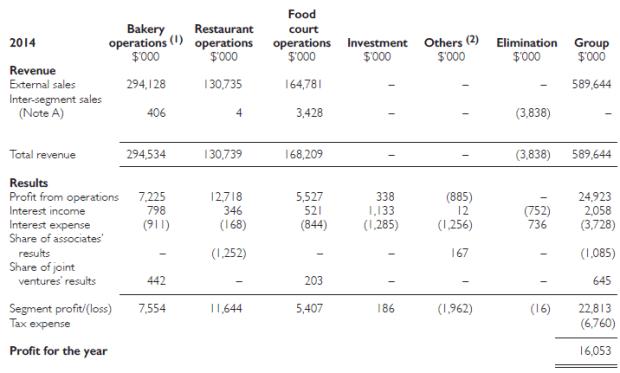 breadtalk profit