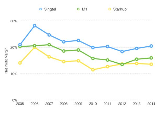net margin
