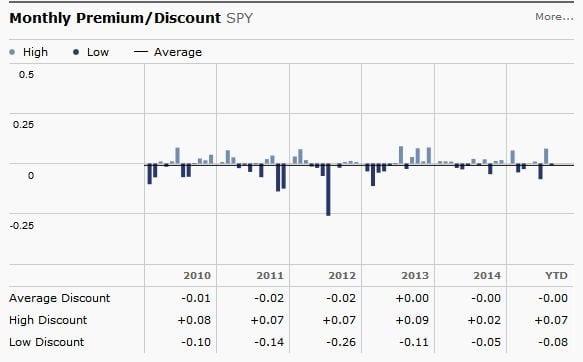 SPY premium-discount