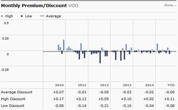 VOO premium-discount