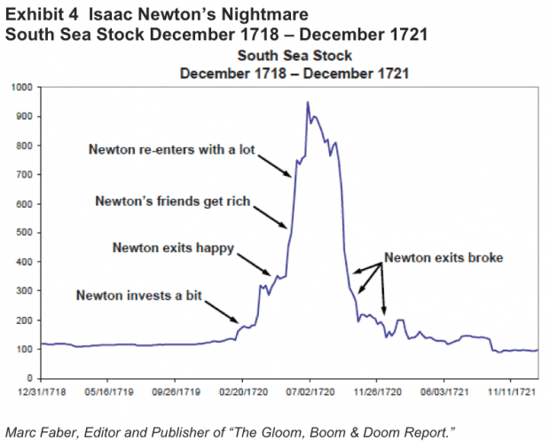 newton south sea chart