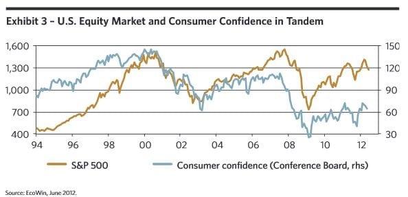 S&P 500 Consumer Confidence