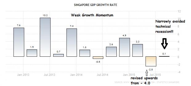 sg growth