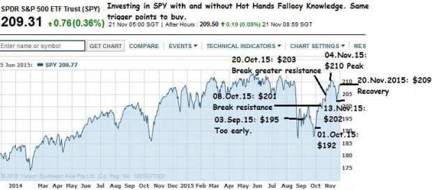 spy chart 2