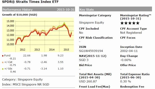 sti etf chart