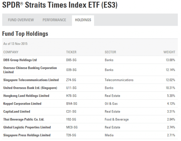 sti etf holdings