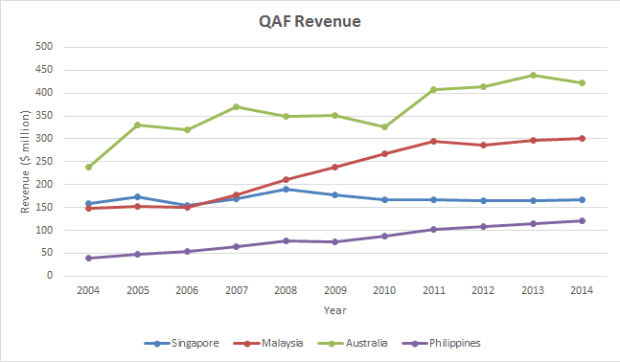 qaf revenue 2004-2014
