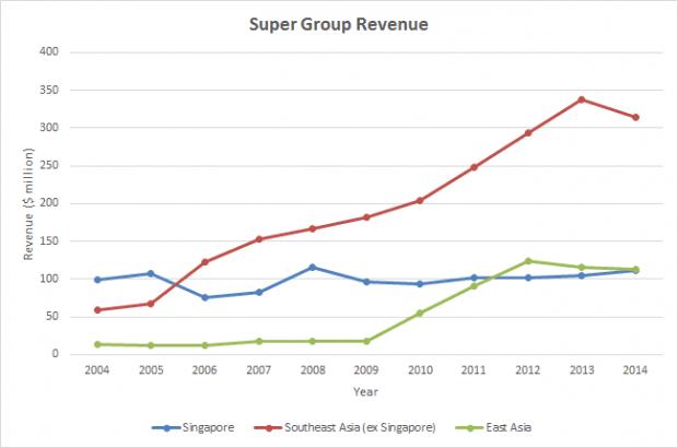 super revenue 2004-2014