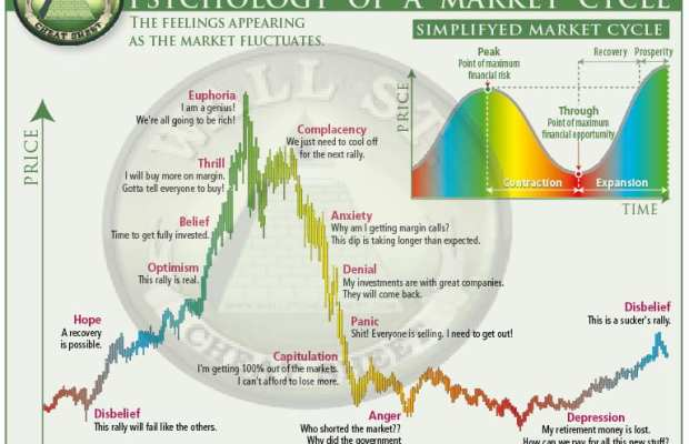 The Psychology of Market Cycles | The Fifth Person