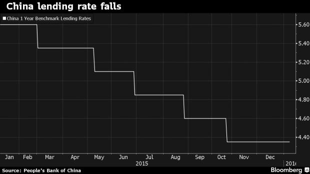 china lending rate