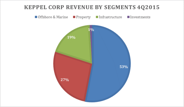 Keppel Revenue Segments