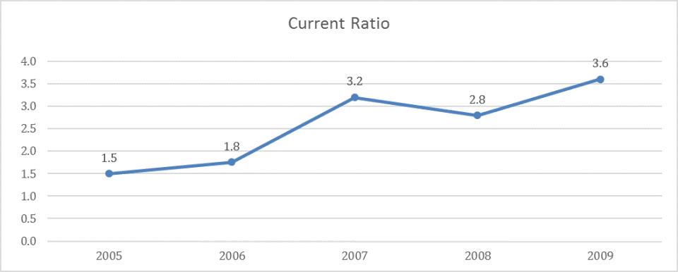 Soup Restaurant Current Ratio 2005-2009.jpg