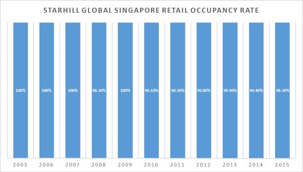 Starhill Global SG Retail Occupancy Rate