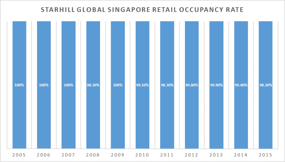 Starhill Global SG Retail Occupancy Rate
