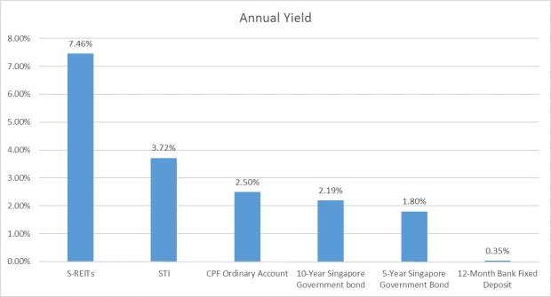 asset class annual yield