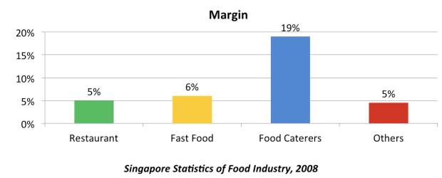 food industry margins