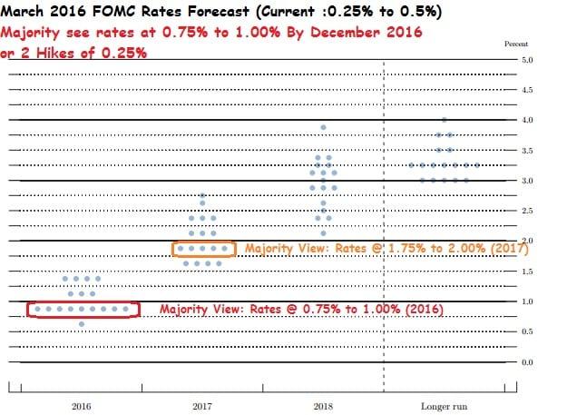 Mar2016_FOMC Forecast