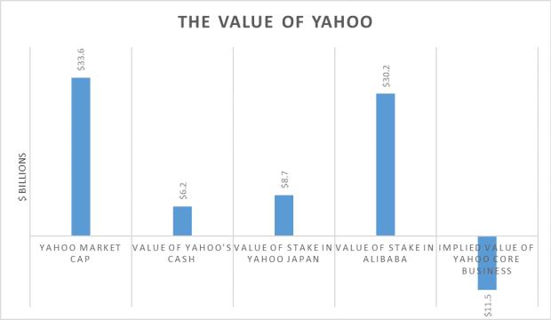 value of yahoo