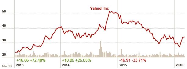 yahoo chart 2013-2016